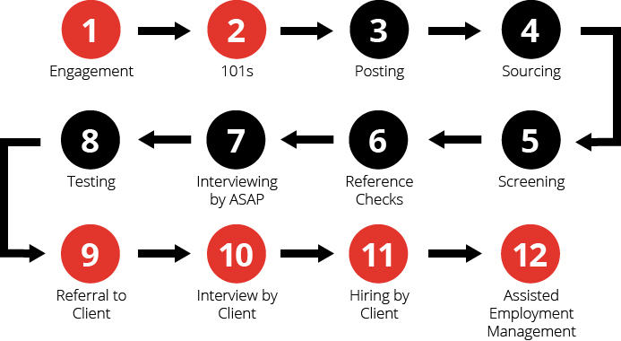 ASAP - Recruiting Process