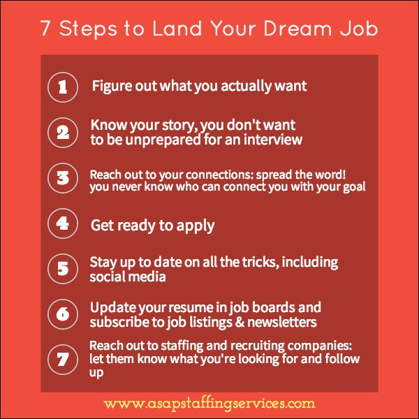 7-steps-to-land-your-dream-job